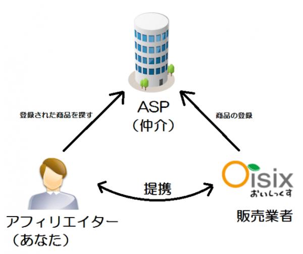 ASPとアフィリエイターの関係